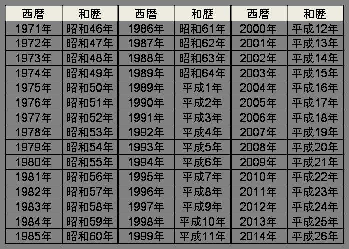 西暦和暦早見表